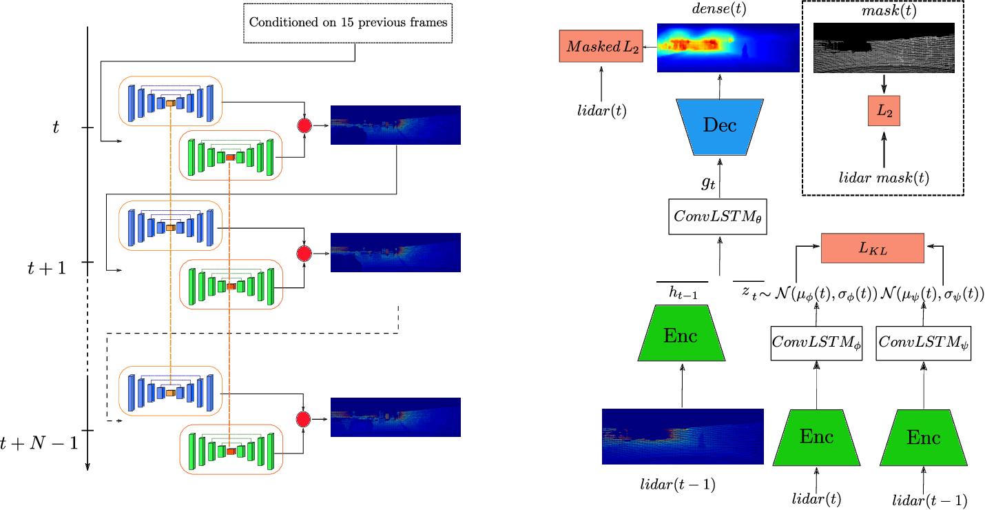 Figure 1 for SLPC: a VRNN-based approach for stochastic lidar prediction and completion in autonomous driving