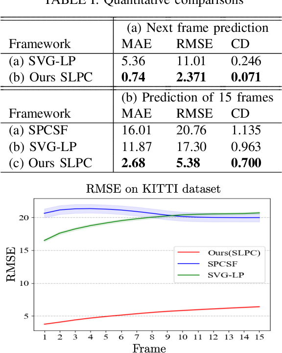 Figure 3 for SLPC: a VRNN-based approach for stochastic lidar prediction and completion in autonomous driving
