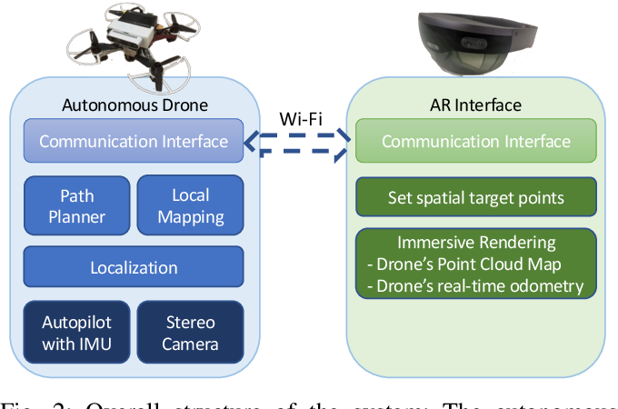 Figure 2 for An Augmented Reality Interaction Interface for Autonomous Drone
