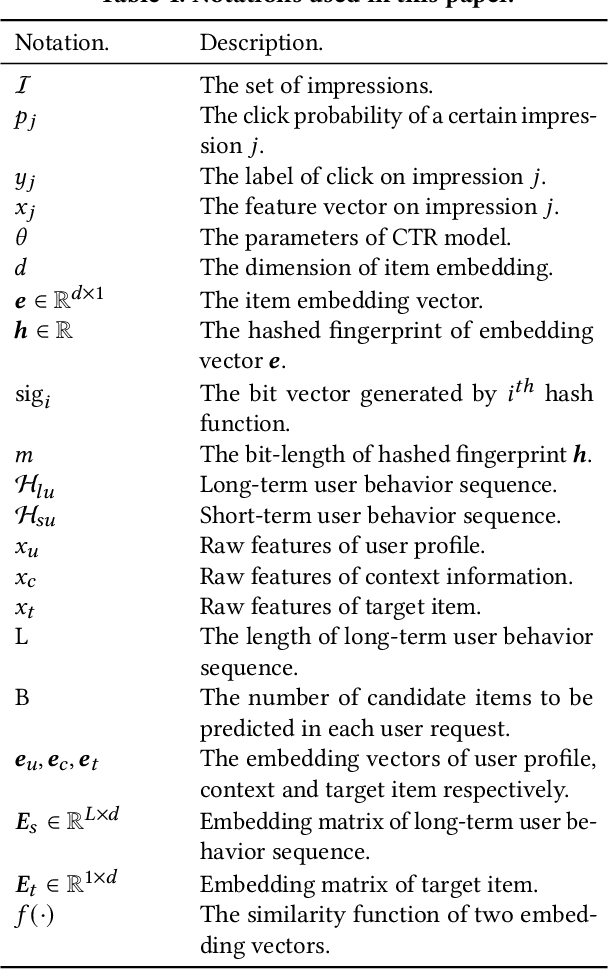 Figure 2 for End-to-End User Behavior Retrieval in Click-Through RatePrediction Model