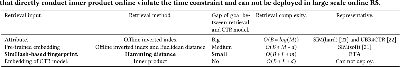 Figure 4 for End-to-End User Behavior Retrieval in Click-Through RatePrediction Model