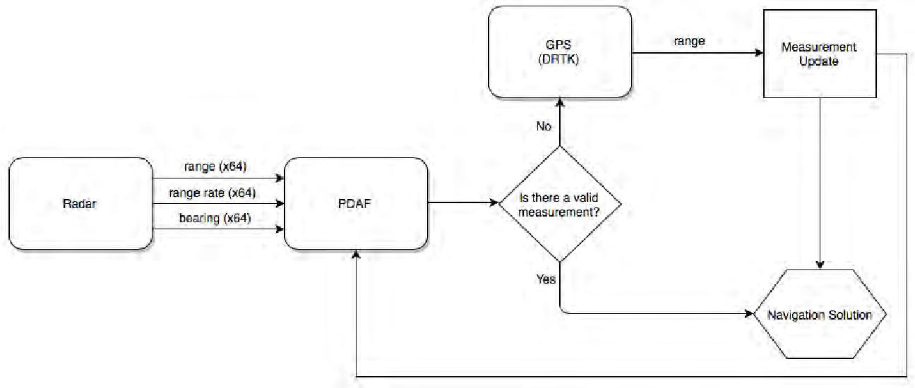 PDF] Keynote: Radar Probabilistic Data Association Filter with GPS