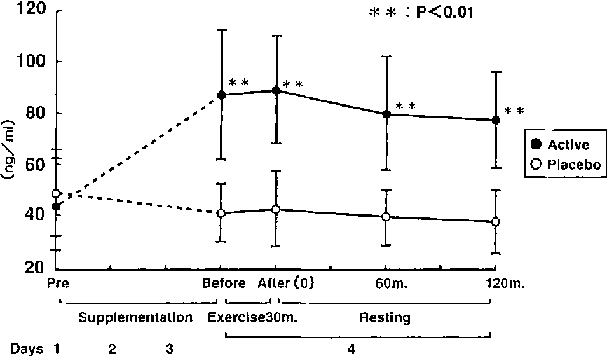 Effects of thiamine supplementation on exercise-induced