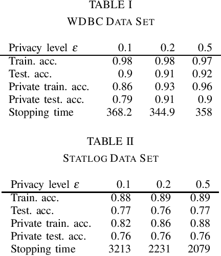 Figure 1 for Differential Privacy for Sequential Algorithms