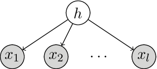 Figure 1 for Spectral Learning on Matrices and Tensors