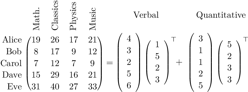 Figure 3 for Spectral Learning on Matrices and Tensors