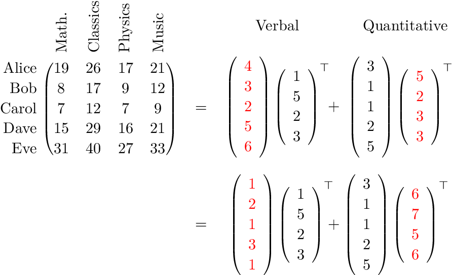 Figure 4 for Spectral Learning on Matrices and Tensors