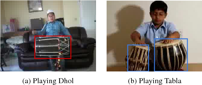 Figure 1 for Visual Attribute-augmented Three-dimensional Convolutional Neural Network for Enhanced Human Action Recognition