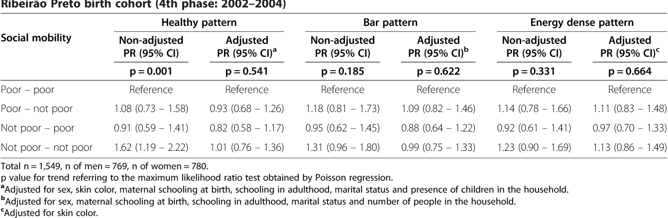 Table 5 Non-adjusted and adjusted prevalence ratios (PR) and confidence intervals (95% CI) for the association of social mobility with the healthy, bar and energy dense dietary patterns identified in 23 to 25-year-old adults of the Ribeirão Preto birth cohort (4th phase: 2002–2004)