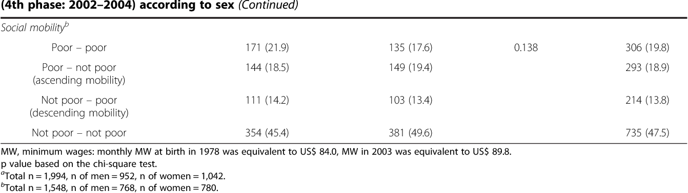 Table 2 Socioeconomic and demographic characteristics of 23 to 25-year-old adults of the Ribeirão Preto birth cohort (4th phase: 2002–2004) according to sex (Continued)