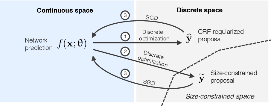 Figure 1 for Discretely-constrained deep network for weakly supervised segmentation