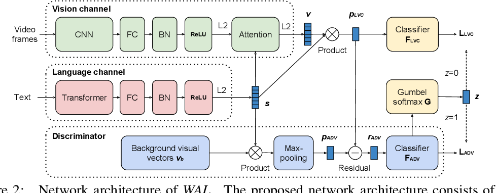 Figure 3 for Watch and Learn: Mapping Language and Noisy Real-world Videos with Self-supervision