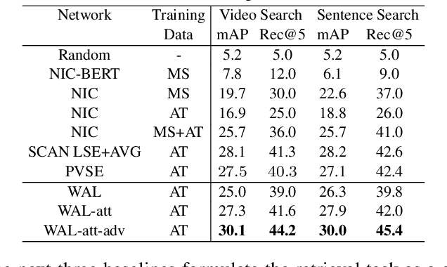 Figure 2 for Watch and Learn: Mapping Language and Noisy Real-world Videos with Self-supervision