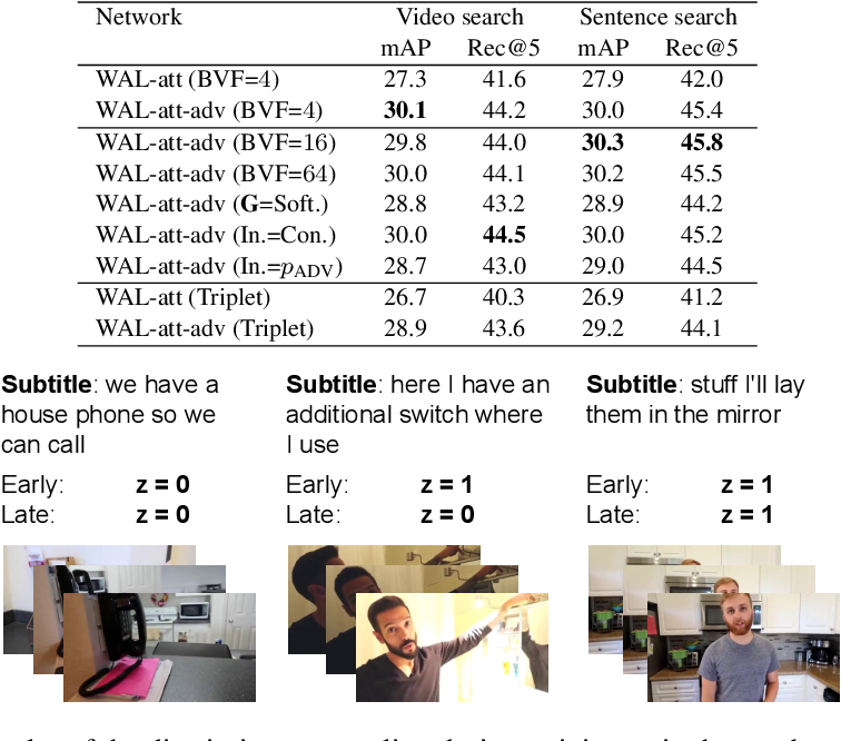 Figure 4 for Watch and Learn: Mapping Language and Noisy Real-world Videos with Self-supervision