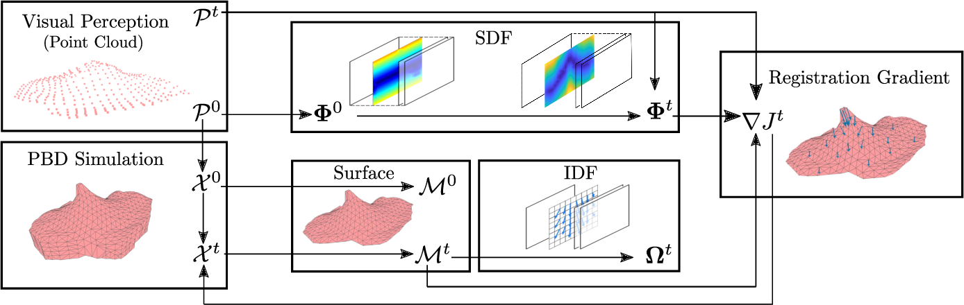 Figure 2 for Real-to-Sim Registration of Deformable Soft Tissue with Position-Based Dynamics for Surgical Robot Autonomy