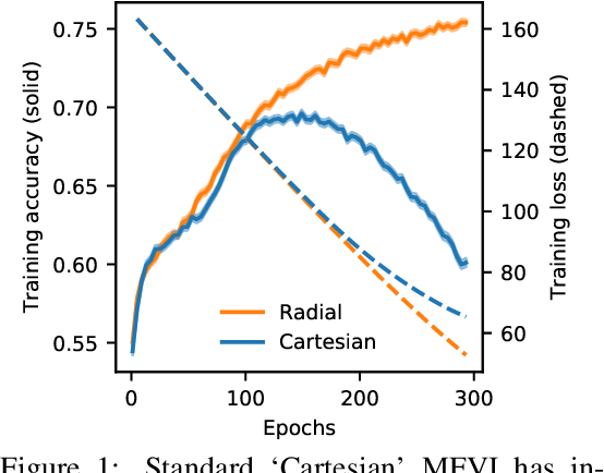 Figure 1 for Radial Bayesian Neural Networks: Robust Variational Inference In Big Models