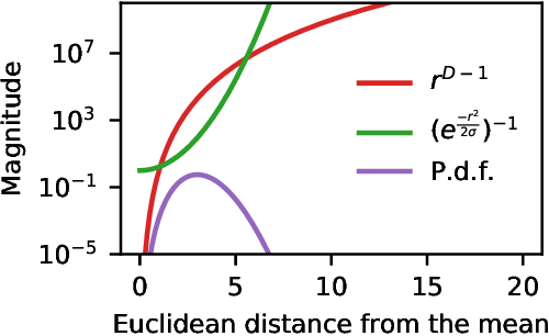 Figure 4 for Radial Bayesian Neural Networks: Robust Variational Inference In Big Models