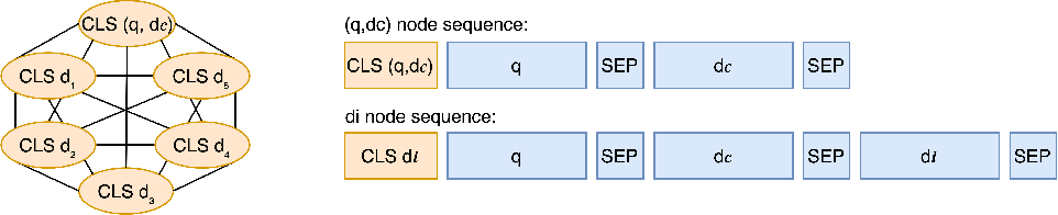 Figure 1 for PGT: Pseudo Relevance Feedback Using a Graph-Based Transformer