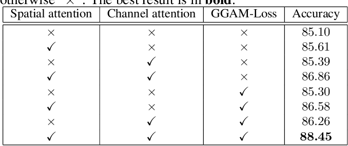 Figure 4 for Grad-CAM guided channel-spatial attention module for fine-grained visual classification