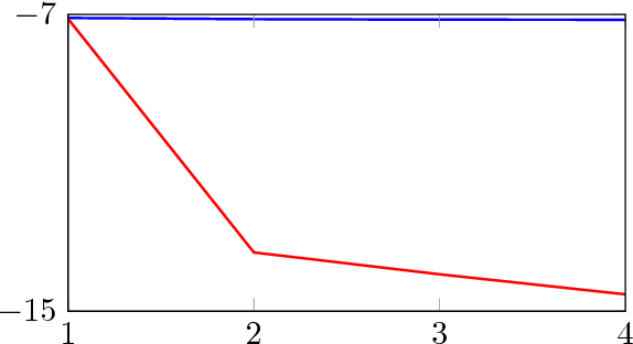 Figure 4 for Failures of Gradient-Based Deep Learning
