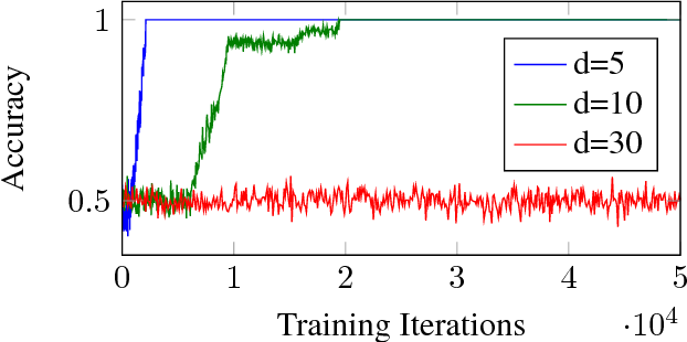 Figure 1 for Failures of Gradient-Based Deep Learning