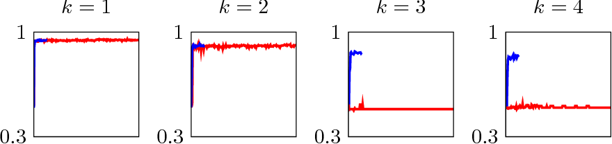 Figure 3 for Failures of Gradient-Based Deep Learning