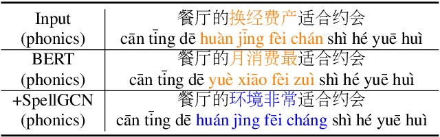 Figure 1 for SpellGCN: Incorporating Phonological and Visual Similarities into Language Models for Chinese Spelling Check