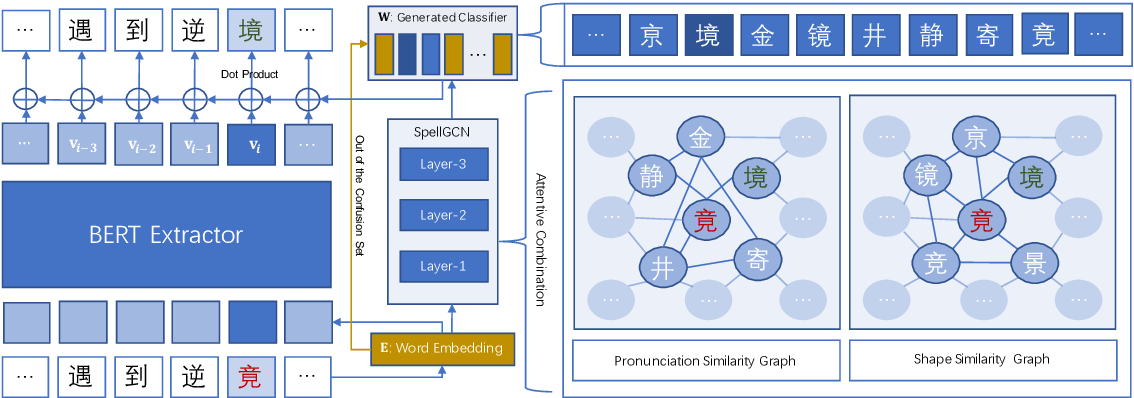 Figure 2 for SpellGCN: Incorporating Phonological and Visual Similarities into Language Models for Chinese Spelling Check