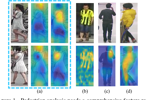 Figure 1 for HydraPlus-Net: Attentive Deep Features for Pedestrian Analysis