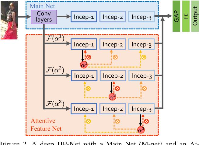 Figure 3 for HydraPlus-Net: Attentive Deep Features for Pedestrian Analysis