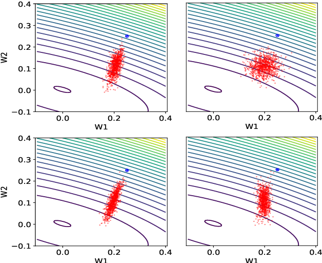Figure 1 for Interplay Between Optimization and Generalization of Stochastic Gradient Descent with Covariance Noise