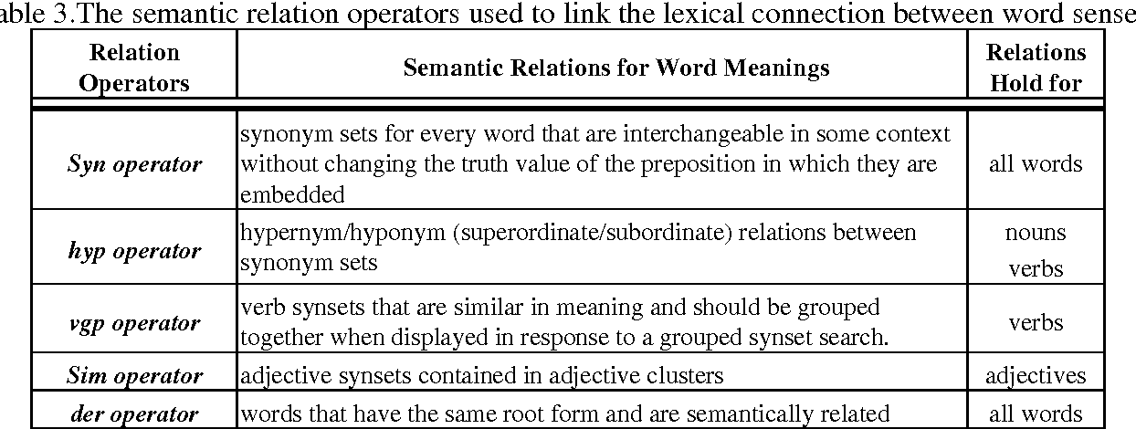 A Thesaurus Based Semantic Classification Of English Collocations