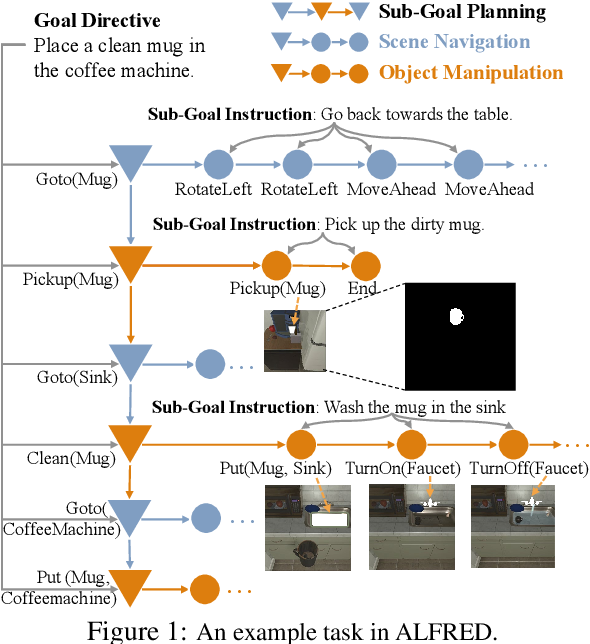 Figure 1 for Hierarchical Task Learning from Language Instructions with Unified Transformers and Self-Monitoring