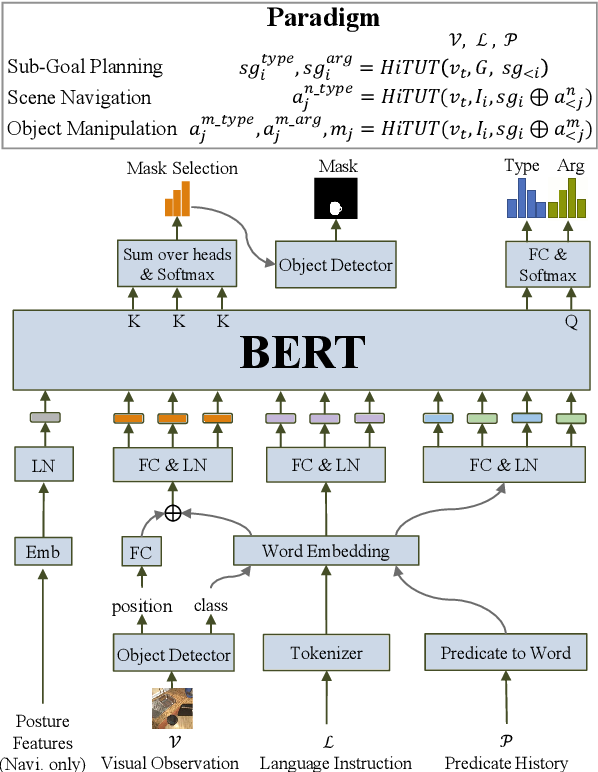 Figure 3 for Hierarchical Task Learning from Language Instructions with Unified Transformers and Self-Monitoring