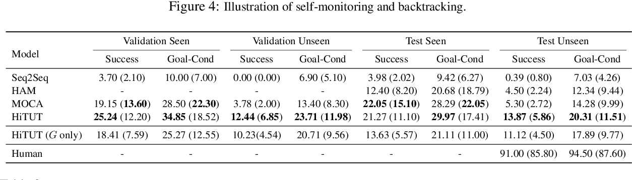 Figure 4 for Hierarchical Task Learning from Language Instructions with Unified Transformers and Self-Monitoring