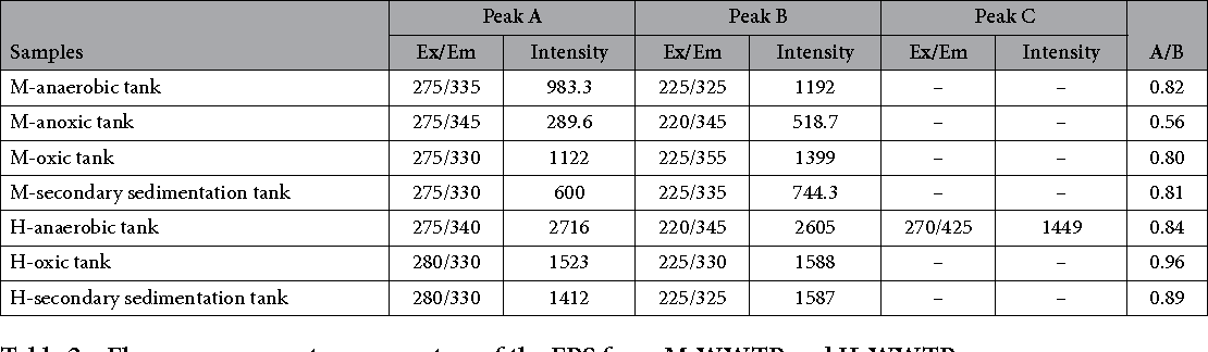 Table 2. Fluorescence spectra parameters of the EPS from M-WWTP and H-WWTP.