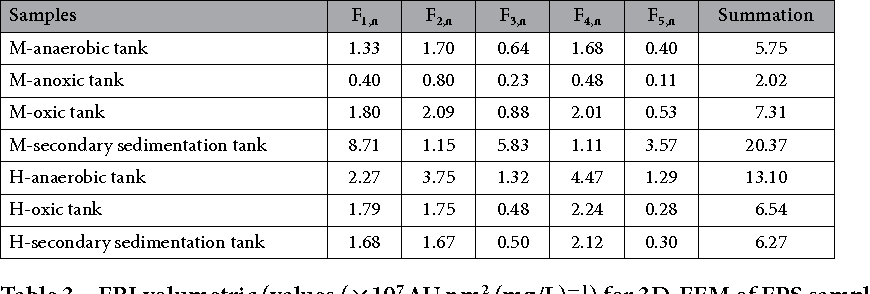Table 3. FRI volumetric (values (×107 AU nm2 (mg/L)−1) for 3D-EEM of EPS samples from M-WWTP and H-WWTP.