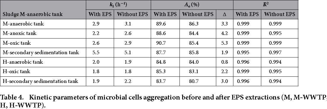 Table 4. Kinetic parameters of microbial cells aggregation before and after EPS extractions (M, M-WWTP; H, H-WWTP).