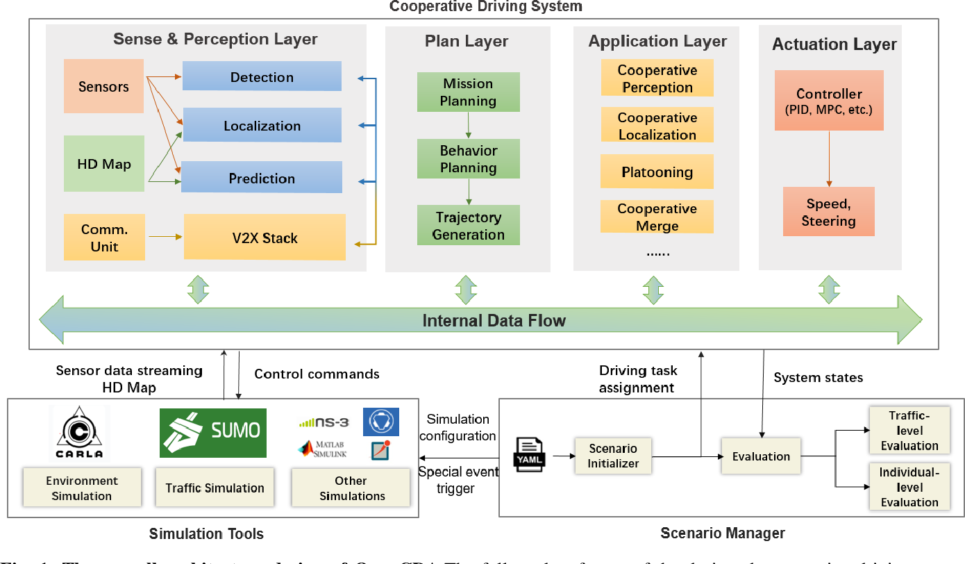Figure 1 for OpenCDA:An Open Cooperative Driving Automation Framework Integrated with Co-Simulation