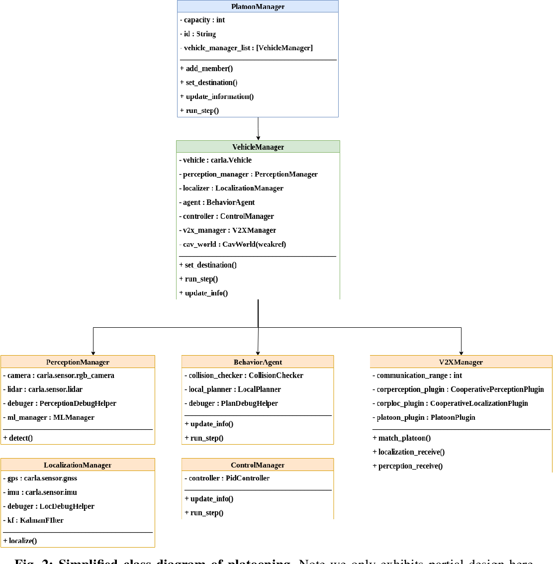 Figure 2 for OpenCDA:An Open Cooperative Driving Automation Framework Integrated with Co-Simulation