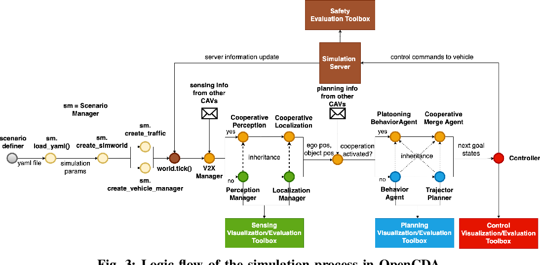 Figure 3 for OpenCDA:An Open Cooperative Driving Automation Framework Integrated with Co-Simulation