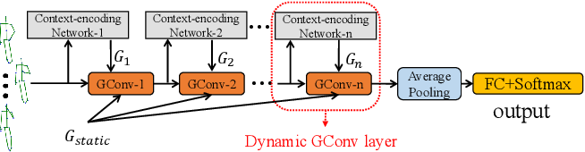 Figure 1 for Dynamic GCN: Context-enriched Topology Learning for Skeleton-based Action Recognition