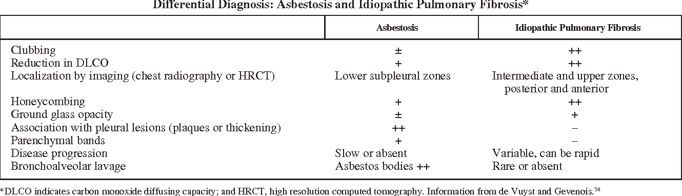 Table 4 from recommendations of the spanish society of pulmonology table 4 differential diagnosis asbestosis and idiopathic pulmonary fibrosis urtaz Choice Image