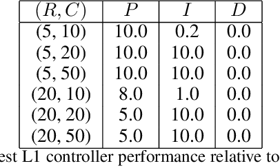 Figure 4 for Machine Learning for Mechanical Ventilation Control