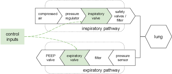 Figure 1 for Machine Learning for Mechanical Ventilation Control