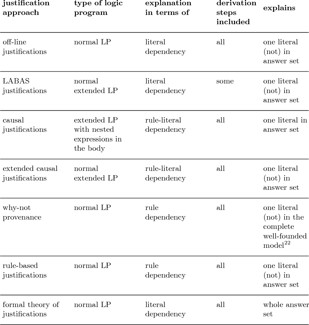 """Figure 2 for Answering the """"why"""" in Answer Set Programming - A Survey of Explanation Approaches"""