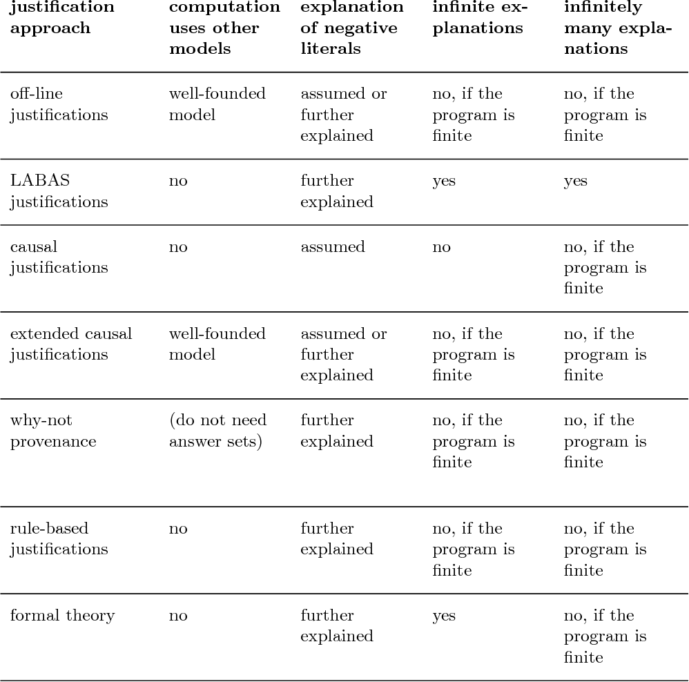 """Figure 4 for Answering the """"why"""" in Answer Set Programming - A Survey of Explanation Approaches"""