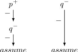 """Figure 1 for Answering the """"why"""" in Answer Set Programming - A Survey of Explanation Approaches"""