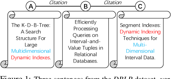 Figure 1 for Diffusion Maps for Textual Network Embedding