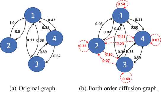 Figure 3 for Diffusion Maps for Textual Network Embedding